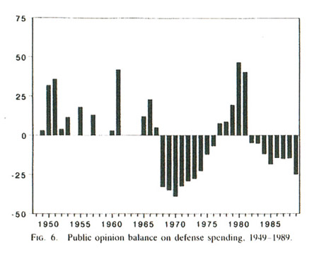 Korean War Chart The Korean War Made President