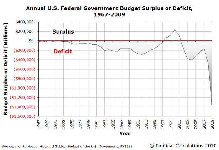 It Was Almost As If I Had Taken A Chart Of The Annual U S Budget Deficit Rotated So That Its Horizontal Axis Lined Up With Historical Trend Line